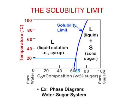 Ex: Phase Diagram: Water-Sugar System THE SOLUBILITY LIMIT.