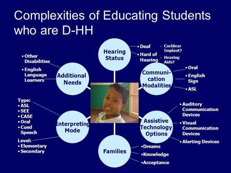 Complexities of Educating Students who are D-HH Hearing Status Communi- cation Modalities Assistive Technology Options Families Interpreting Mode Additional.