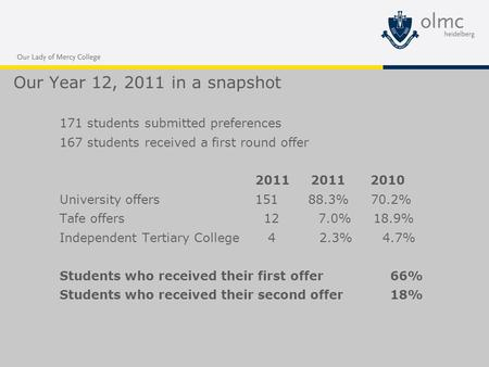 Our Year 12, 2011 in a snapshot 171 students submitted preferences 167 students received a first round offer 2011 2011 2010 University offers151 88.3%