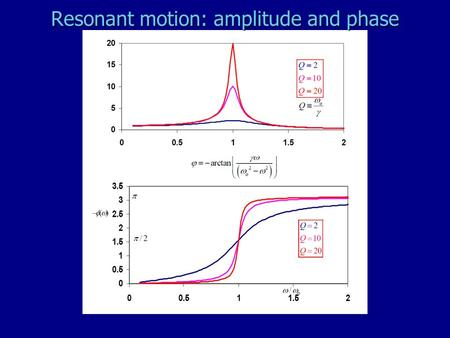Resonant motion: amplitude and phase. What resonances to electrons in atoms have?