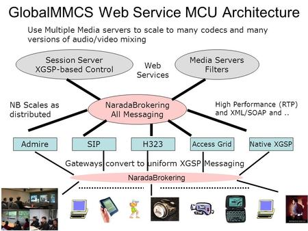 GlobalMMCS Web Service MCU Architecture SIPH323 Access GridNative XGSP Admire Gateways convert to uniform XGSP Messaging High Performance (RTP) and XML/SOAP.