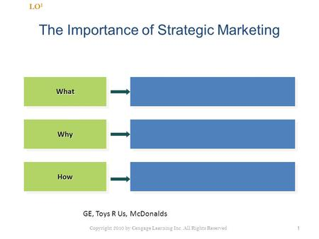 The Importance of Strategic Marketing 1 LO 1WhatWhatWhyWhy HowHow Copyright 2010 by Cengage Learning Inc. All Rights Reserved GE, Toys R Us, McDonalds.