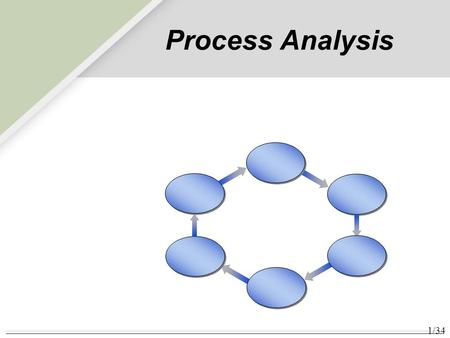 1/34 Process Analysis. 2/34 How Process Analysis fits the Operations Management Philosophy Operations As a Competitive Weapon Operations Strategy Project.