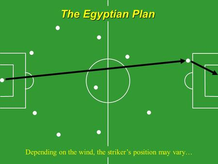 The Egyptian Plan Depending on the wind, the striker's position may vary…