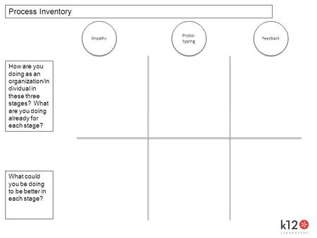 Empathy Proto- typing Feedback Process Inventory How are you doing as an organization/in dividual in these three stages? What are you doing already for.