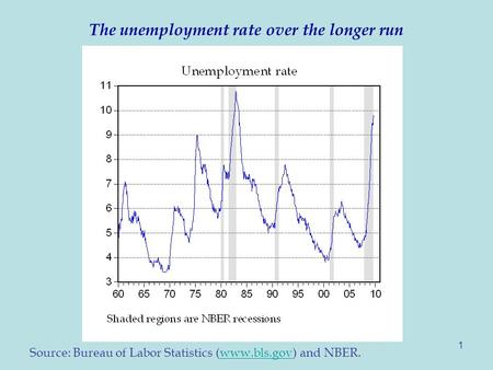 1 The unemployment rate over the longer run Source: Bureau of Labor Statistics (www.bls.gov) and NBER.www.bls.gov.