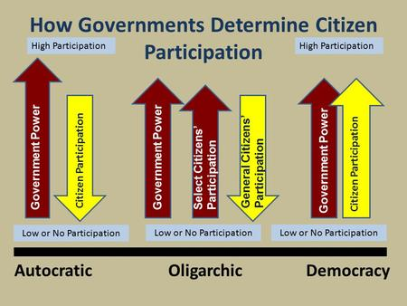 How Governments Determine Citizen Participation DemocracyOligarchicAutocratic Government Power Citizen Participation Government Power General Citizens'