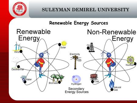 Renewable Energy Sources SULEYMAN DEMIREL UNIVERSITY.