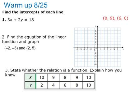 Warm up 8/25 Find the intercepts of each line 1. 3x + 2y = 18 (0, 9), (6, 0) 2. Find the equation of the linear function and graph 3. State whether the.