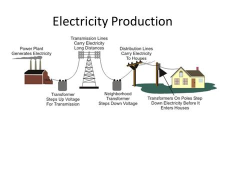 Electricity Production. World Wide Energy Production 15.2% alternative 84.8% fossil fuels.