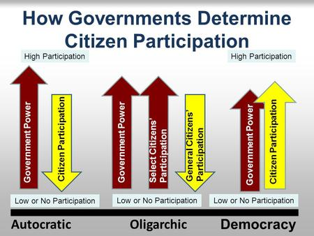 How Governments Determine Citizen Participation Democracy OligarchicAutocratic Government Power Citizen Participation Government Power General Citizens'