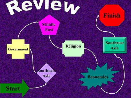 Finish Start Southeast Asia Government Middle East Religion Economics Southeast Asia.