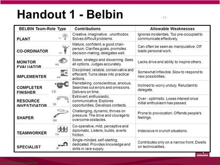 NOT PROTECTIVELY MARKED – 12 – Handout 1 - Belbin BELBIN Team-Role Type ContributionsAllowable Weaknesses PLANT Creative, imaginative, unorthodox. Solves.