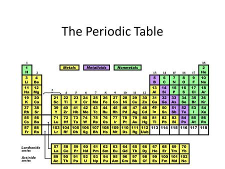 The Periodic Table. Introduction – The periodic table is made up of rows of elements and columns. – An element is identified by its chemical symbol. –