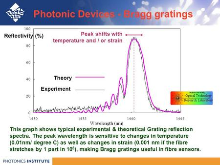 Photonic Devices - Bragg gratings This graph shows typical experimental & theoretical Grating reflection spectra. The peak wavelength is sensitive to changes.