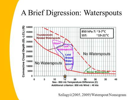 A Brief Digression: Waterspouts Szilagyi (2005, 2009) Waterspout Nomogram 850 hPa T: ~3-7°C SST: ~19-21°C.