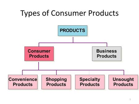 1 Types of Consumer Products Unsought Products Unsought Products Specialty Products Specialty Products <strong>Shopping</strong> Products <strong>Shopping</strong> Products Convenience.