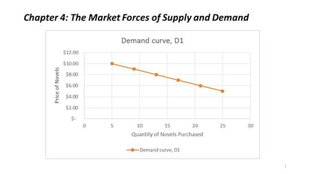 Chapter 4: The Market Forces of Supply and Demand 1.
