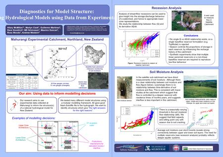 Diagnostics for Model Structure: Improving Hydrological Models using Data from Experimental Basins Hilary McMillan 1 *, Martyn Clark 1, Guillermo Martinez.