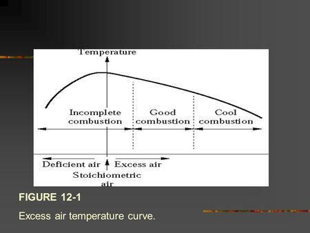 FIGURE 12-1 Excess air temperature curve.. FIGURE 12-2 HCl/Cl2 equilibrium.