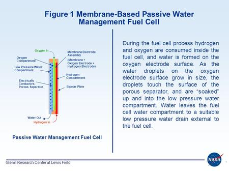 Glenn Research Center at Lewis Field 1 Figure 1 Membrane-Based Passive Water Management Fuel Cell Passive Water Management Fuel Cell Oxygen In Water Out.