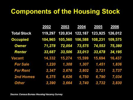 Components of the Housing Stock 20022003200420052006 Total Stock119,297120,834122,187123,925126,012 Occupied104,965105,560106,588108,231109,575 Owner71,27872,05473,57574,55375,380.