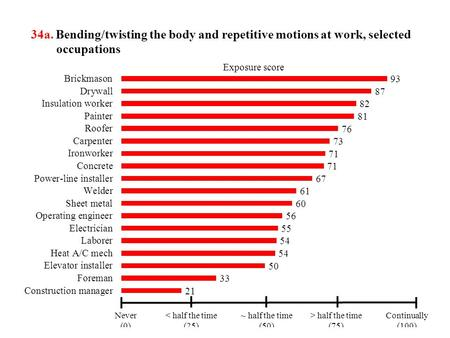 34a. Bending/twisting the body and repetitive motions at work, selected occupations.
