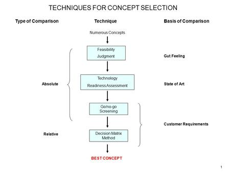 1 TECHNIQUES FOR CONCEPT SELECTION Feasibility Judgment Technology Readiness Assessment Go/no-go Screening Decision Matrix Method Numerous Concepts Gut.