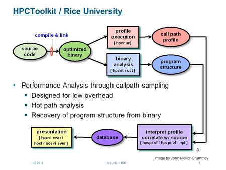 SC 2012 © LLNL / JSC 1 HPCToolkit / Rice University Performance Analysis through callpath sampling  Designed for low overhead  Hot path analysis  Recovery.