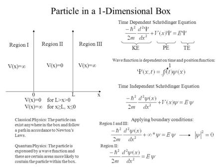 V(x)=0for L>x>0 V(x)=∞for x≥L, x≤0 Particle in a 1-Dimensional Box Classical Physics: The particle can exist anywhere in the box and follow a path in accordance.