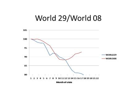 World 29/World 08. World Industrial Production Fed forecast of the unemployment rate.