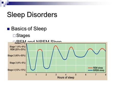 Sleep Disorders Basics of Sleep Basics of Sleep  Stages  REM and NREM Sleep.