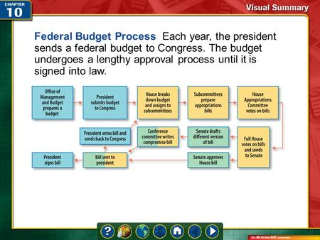 Federal Budget Process Each year, the president sends a federal budget to Congress. The budget undergoes a lengthy approval process until it is signed.