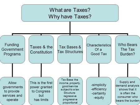 What are Taxes? Why have Taxes? Funding Government Programs Allow governments to provide services and operate Taxes & the Constitution This is the first.