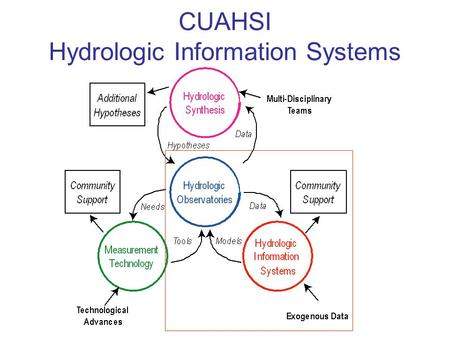 CUAHSI Hydrologic Information Systems. HIS Project Team Yao Liang John Helly Project co-PI Collaborator.