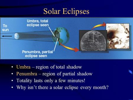 Solar Eclipses Umbra – region of total shadow Penumbra – region of partial shadow Totality lasts only a few minutes! Why isn't there a solar eclipse every.