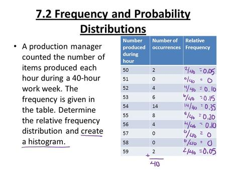 7.2 Frequency and Probability Distributions A production manager counted the number of items produced each hour during a 40-hour work week. The frequency.