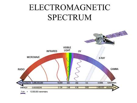 ELECTROMAGNETIC SPECTRUM. Not all Waves are the Same I. Variety of Types Longitudinal vs. Transverse Mechanical vs. Electromagnetic What is the difference?