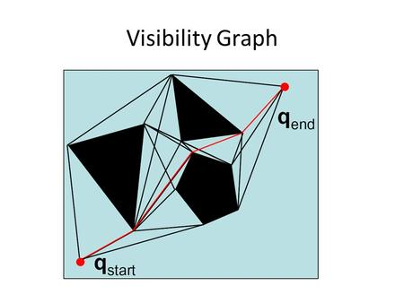 Visibility Graph. Voronoi Diagram Control is easy: stay equidistant away from closest obstacles.