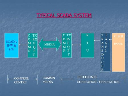 TYPICAL SCADA SYSTEM FIELD UNIT SCADA H/W & S/W C TX O RX M E M Q N P