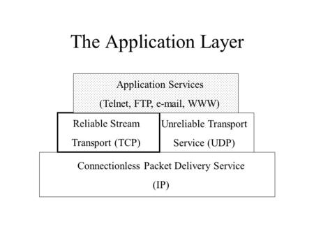 The Application Layer Application Services (Telnet, FTP, e-mail, WWW) Reliable Stream Transport (TCP) Connectionless Packet Delivery Service (IP) Unreliable.