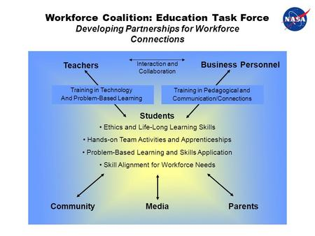 Workforce Coalition: Education Task Force Developing Partnerships for Workforce Connections Teachers Business Personnel Students CommunityMediaParents.
