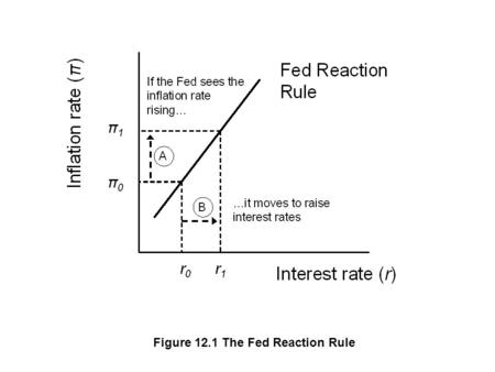 Figure 12.1 The Fed Reaction Rule. Figure 12.2 Changing AD Equilibrium due to the Fed Reaction.