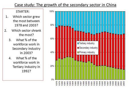 Case study: The growth of the secondary sector in China STARTER: 1.Which sector grew the most between 1978 and 2003? 2.Which sector shrank the most? 3.What.