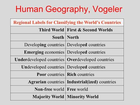 Human Geography, Vogeler Regional Labels for Classifying the World's Countries Third WorldFirst & Second Worlds SouthNorth Developing countriesDeveloped.