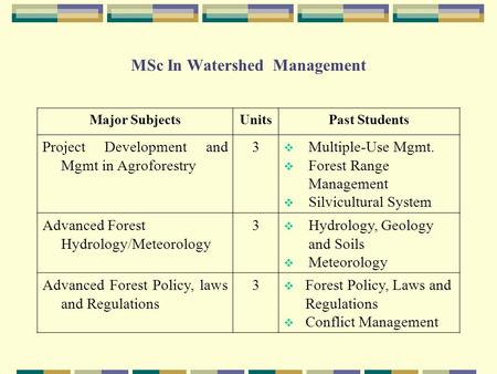 MSc In Watershed Management Major SubjectsUnitsPast Students Project Development and Mgmt in Agroforestry 3  Multiple-Use Mgmt.  Forest Range Management.