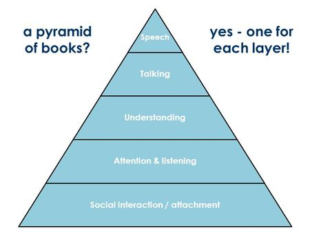 Speech Talking Understanding Attention & listening Social interaction / attachment a pyramid of books? yes - one for each layer!