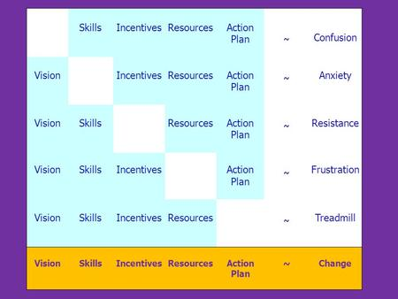 SkillsIncentivesResourcesAction Plan ~ Confusion Vision IncentivesResourcesAction Plan ~ Anxiety VisionSkills ResourcesAction Plan ~ Resistance VisionSkillsIncentives.