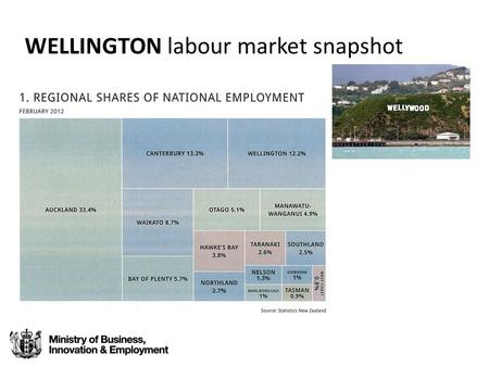 WELLINGTON labour market snapshot. Employment 269,000 people employed end Dec 2012 (rate 65.6%) Wellington tanked post recession. Slow since March 2010.