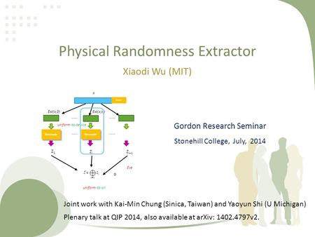 Physical Randomness Extractor Xiaodi Wu (MIT) device ……. Ext(x,s i ) Ext(x,0) Decouple ……. Z1Z1 ZiZi Z i+1 Eve Decouple ……. x uniform-to-all uniform-to-device.